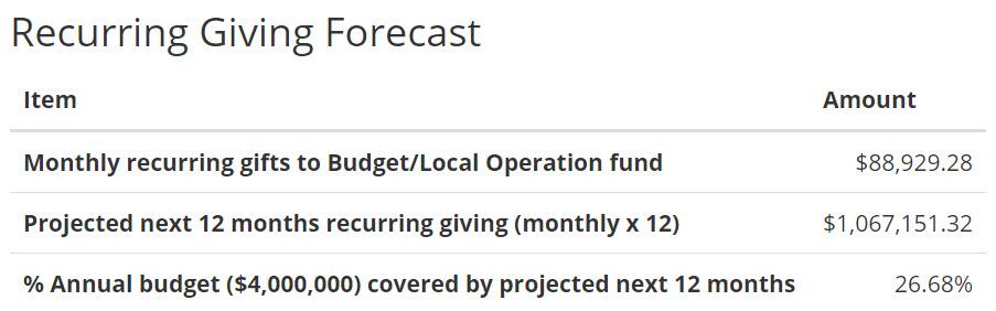 https://i.tpsdb.com/recurringgivingforecast.jpg